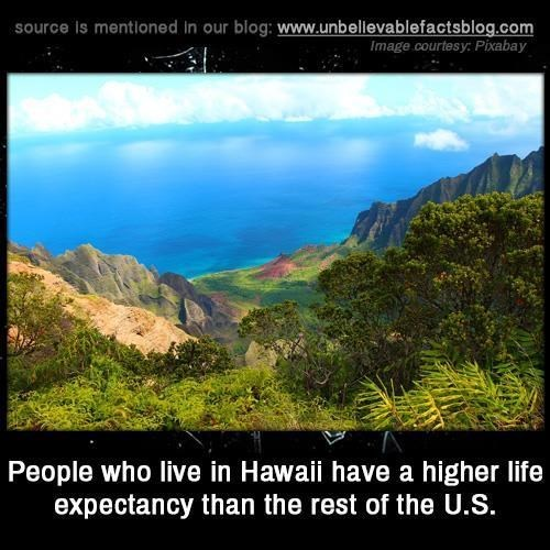 Natural landscape - source is mentioned in our blog: www.unbellevablefactsblog.com Image courtesy: Pixabay People who live in Hawai have a higher life expectancy than the rest of the U.S.
