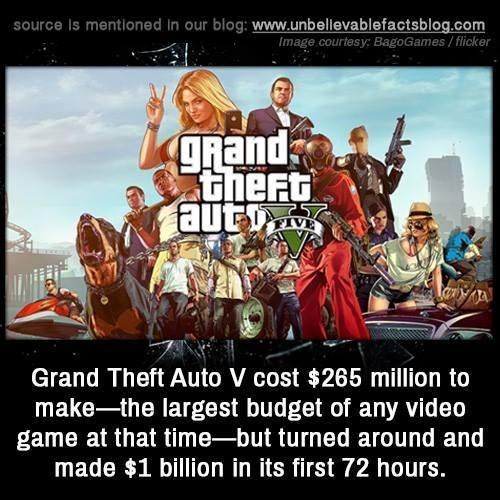 People - source Is mentioned In our blog: www.unbellevablefactsblog.com Image courtesy BagoGames/flicker grand theFt aut FIVE Grand Theft Auto V cost $265 million to make-the largest budget of any video game at that time-but turned around and made $1 billion in its first 72 hours.