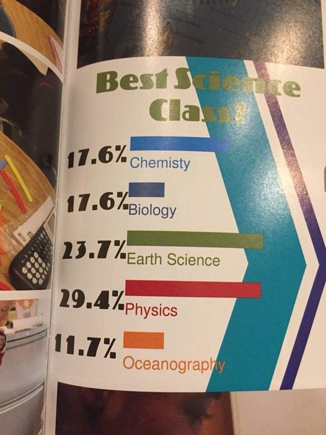 Text - Best See Cla Te 11.6%Chemisty 17.6Biology 2.Earth Science 29.4% Physics 11.Oceanography