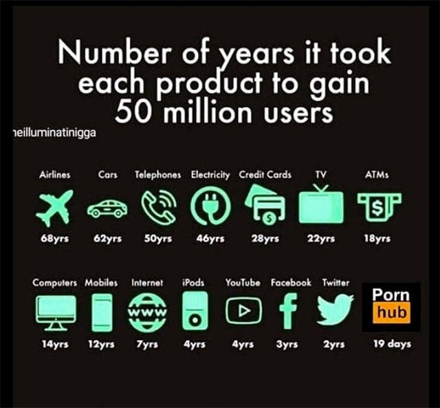 Text - Number of years it took each product to gain 50 million users eilluminatinigga Airlines Cars Telephones Electricity Credit Cards TV ATMS 28уrs 68yrs 62yrs 50yrs 46yrs 22yrs 18уrs Computers Mobiles Internet iPods YouTube Facebook Twiter Porn hub f w 19 days 14yrs 12yrs 7yrs 4yrs 4yrs Зугs 2yrs O