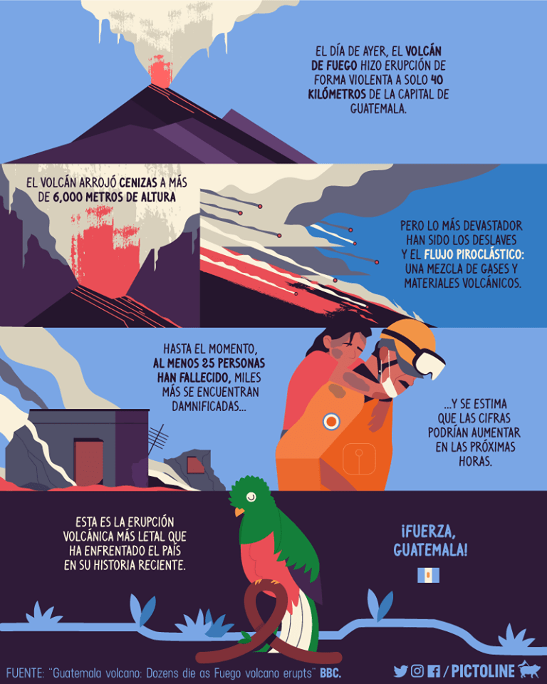 un informe sobre el volcan de Guatemala