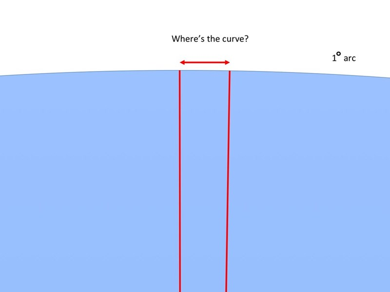 Blue - Where's the curve? 10 arc