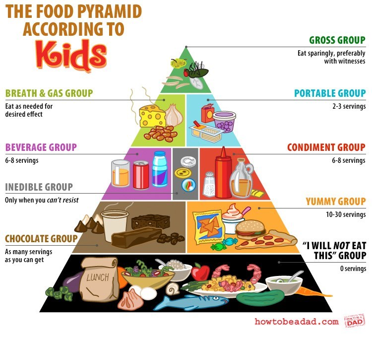 """Food group - THE FOOD PYRAMID ACCORDING TO GROSS GROUP Kids Eat sparingly, preferably with witnesses BREATH & GAS GROUP PORTABLE GROUP 2-3 servings Eat as needed for desired effect BEVERAGE GROUP CONDIMENT GROUP 6-8 servings 6-8 servings INEDIBLE GROUP Only when you can't resist YUMMY GROUP 10-30 servings CHOCOLATE GROUP wwww. """"I WILL NOT EAT THIS"""" GROUP As many servings as you can get 0 servings LUNCH howtobeadad.com DAD"""
