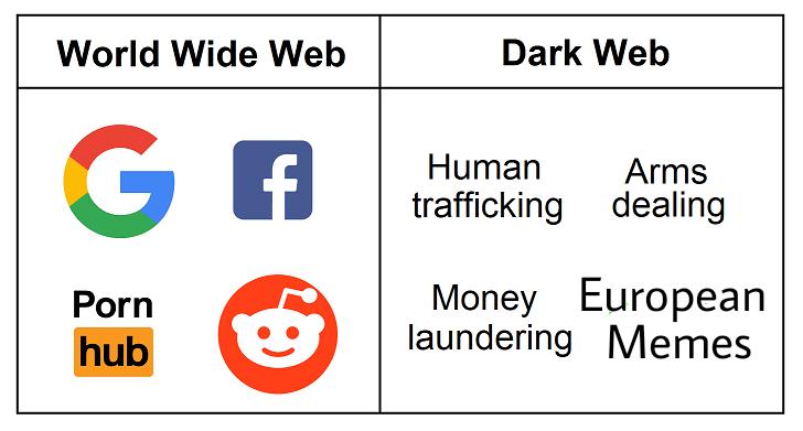 Text - Dark Web World Wide Web G A Human Arms trafficking dealing Money European laundering Memes Porn hub