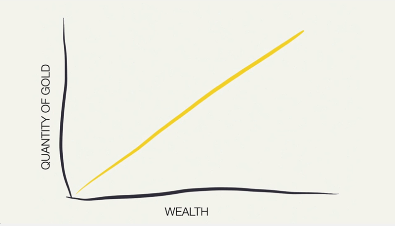 Line - WEALTH QUANTITY OF GOLD