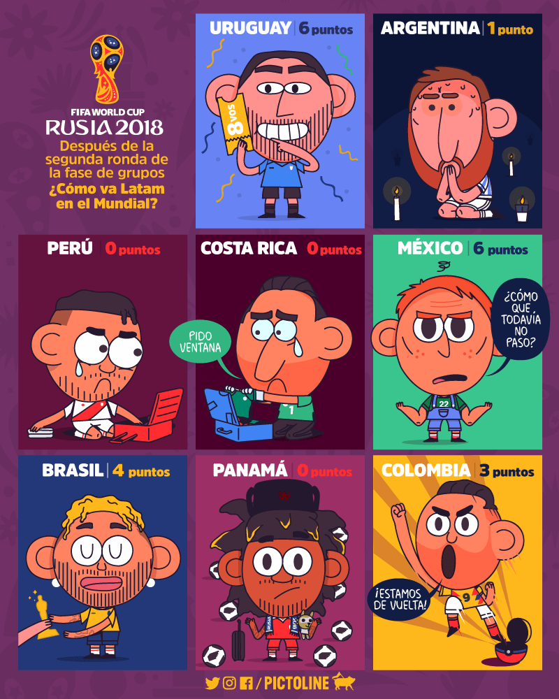 posiciones latinoamericanas segunda ronda mundial