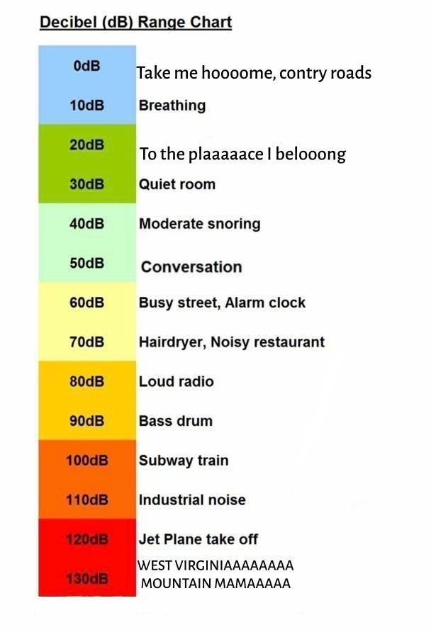 "noise level chart with ""take me home country roads"" song"