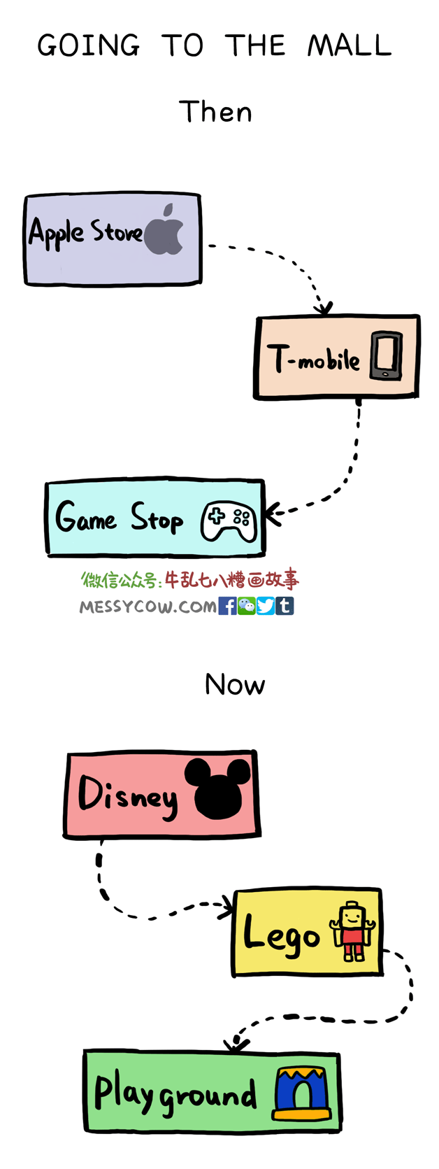 Text - GOING TO THE MALL Then |Apple Store T-mobile Game Stop MESSYCOW.COM f yt Now Disney |Lego Play ground
