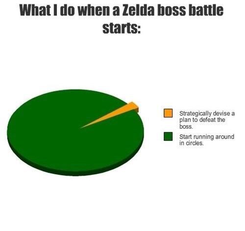 Green - What I do when a Zelda boss battle starts: Strategically devise a plan to defeat the boss. Start running around in circles.