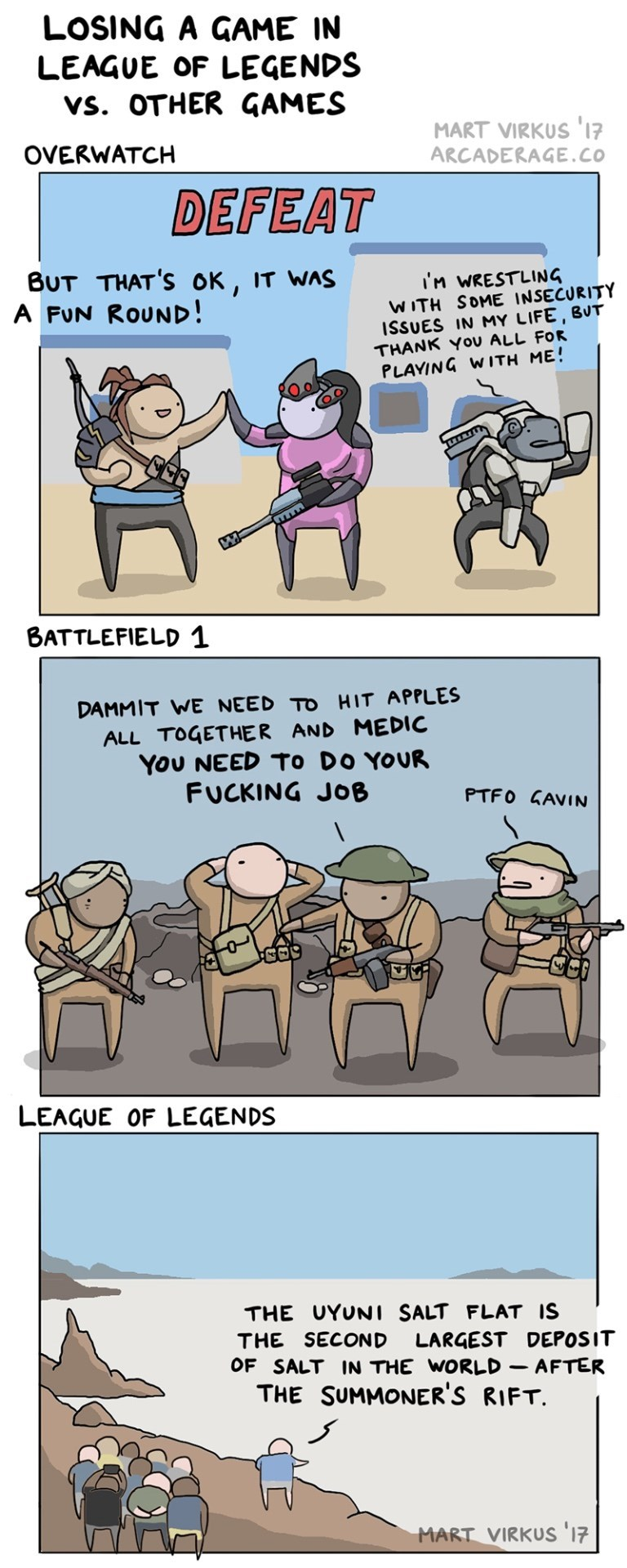 Cartoon - LOSING A GAME IN LEAGUE OF LEGENDS vs. OTHER GAMES MART VIRKUS 'I7 ARCADERAGE.co OVERWATCH DEFEAT BUT THAT'S OK, IT WAS A FUN ROUND! IM WRESTLING WITH SOME INSECURITY ISSUES IN MY LIFE, BUT THANK Yov ALL FOR PLAYING W ITH ME! BATTLEFIELD 1 DAMMIT WE NEED TO HIT APPLES ALL TOGETHER AND MEDIC YoU NEED To DO YOUR FUCKING JOB PTFO GAVIN LEAGUE OF LEGENDS THE UYUNI SALT FLAT IS THE SECOND LARGEST DEPOSIT OF SALT IN THE WORLD - AFTER THE SUMMONER'S RIFT MART VIRKUS 17