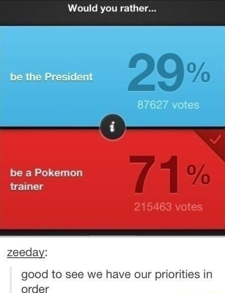 Funny meme about poll about whether people want to be pokemon trainers or president, pokemon trainer won.