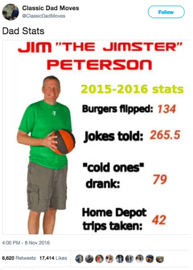 """Text - Classic Dad Moves Follow eClassicDadMoves Dad Stats JIM """"THE JIMSTER"""" PETERSON 2015-2016 stats Burgers flpped: 134 Jokes told: 265.5 """"cold ones 79 drank: Home Depot 42 trips taken: 4:00 PM-8 Nov 2016 8,620 Retweets 17,414 Likes"""