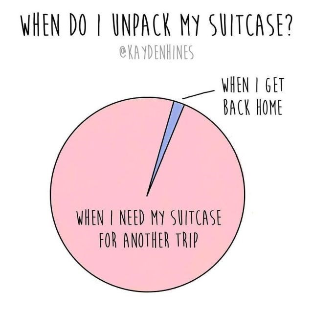 Text - WHEN DO I UNPACK MY SUITCASE? eKA YDENHINES WHEN I GET BACK HOME WHEN I NEED MY SUITCASE FOR ANOTHER TRIP