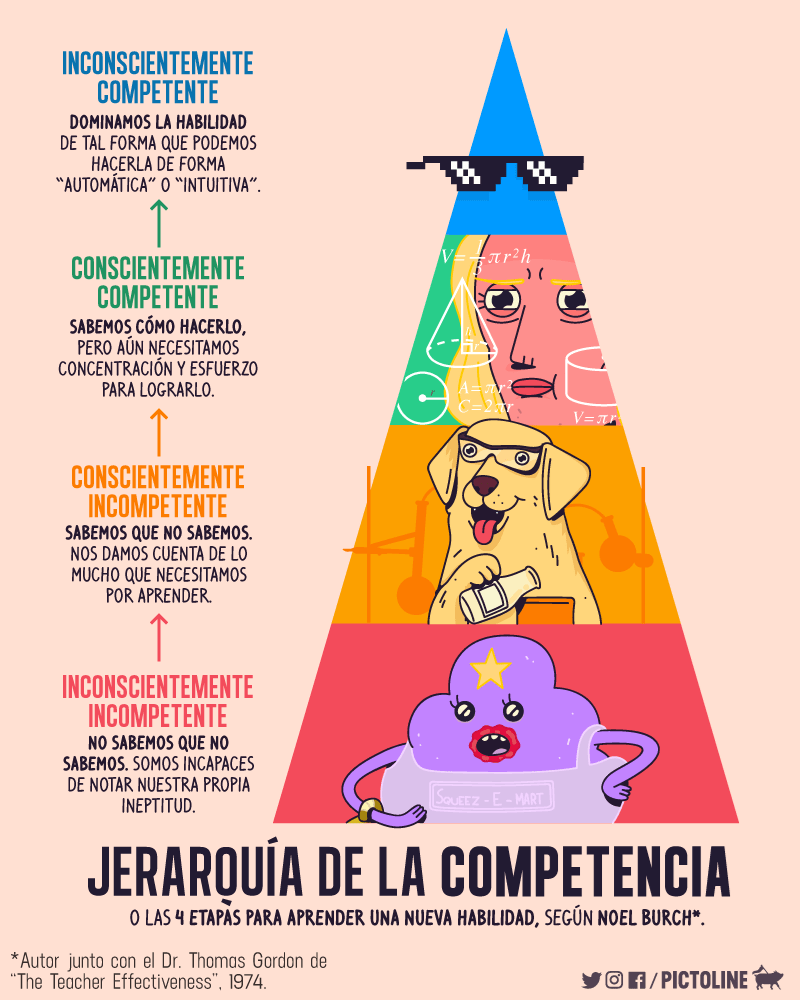la jerarquia de la competencia