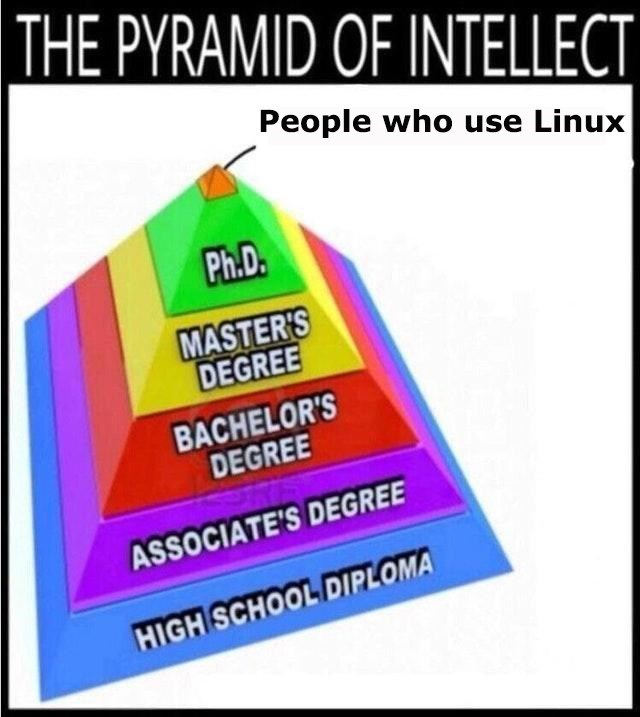 Pyramid of intellect featuring 'People who use Linux' at the top