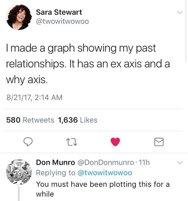meme tweet of making graph about past relationships with ex axis and a why axis by: @twowitwowoo