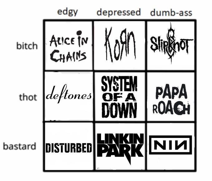 Chart depicting who you are if you listen to various bands from the early 2000s