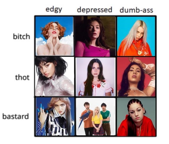 Chart depicting who you are if you listen to various female artists