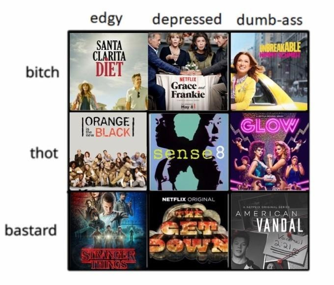 Chart depicting who you are if you watch to various tv shows