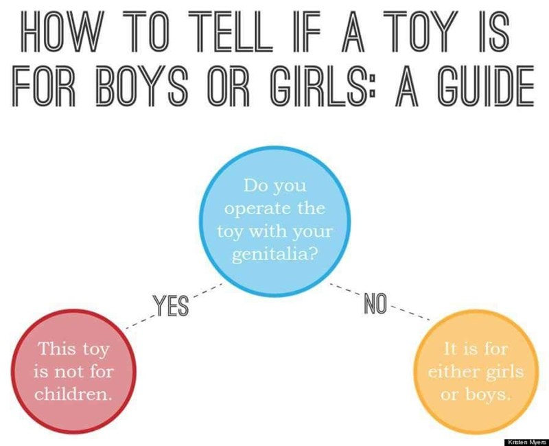 Text - HOW TO TELL IF A TOY IS FOR BOYS OR GIRLS: A GUIDE Do you operate the toy with your genitalia? NO YES This toy is not for It is for either girls or boys. children. Kristen Myers