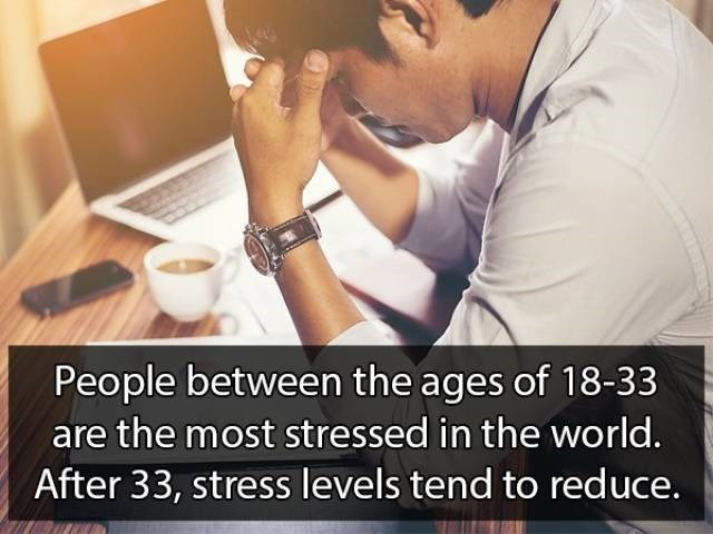 Text - People between the ages of 18-33 are the most stressed in the world. After 33, stress levels tend to reduce.