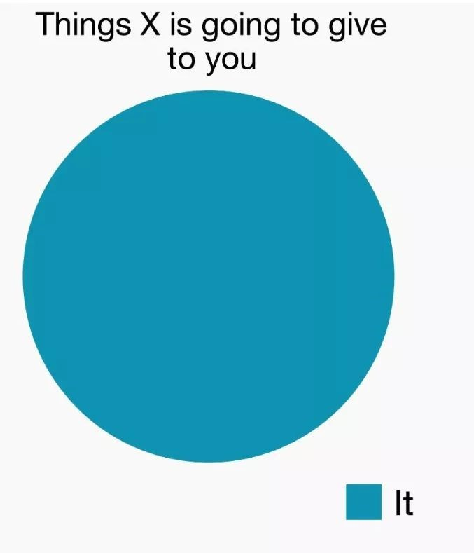 """Pic of a pie chart with the caption, """"Things X is going to give to you;"""" the entire pie chart represents """"It"""""""
