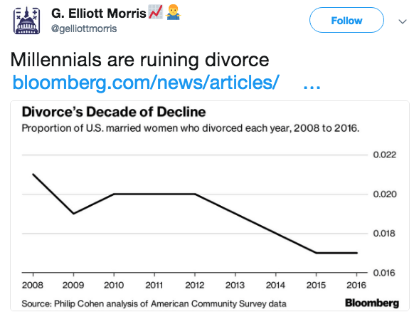 Text - G. Elliott Morris Follow @gelliottmorris Millennials are ruining divorce bloomberg.com/news/articles/ Divorce's Decade of Decline Proportion of U.S. married women who divorced each year, 2008 to 2016. 0.022 0.020 0.018 0.016 2008 2009 2010 2011 2012 2013 2014 2015 2016 Bloomberg Source: Philip Cohen analysis of American Community Survey data