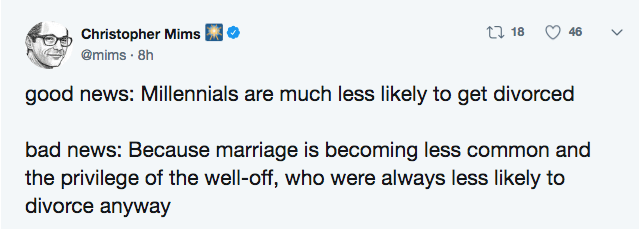 Text - t 18 46 Christopher Mims @mims 8h good news: Millennials are much less likely to get divorced bad news: Because marriage is becoming less common and the privilege of the well-off, who were always less likely to divorce anyway