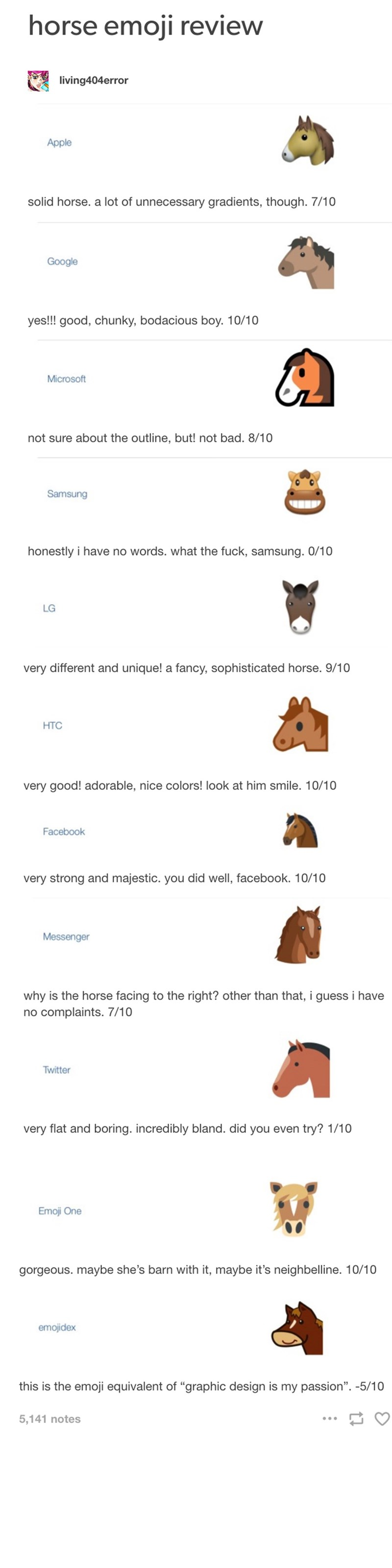 Text - horse emoji review living404error Apple solid horse. a lot of unnecessary gradients, though. 7/10 Google yes!! good, chunky, bodacious boy. 10/10 Microsoft not sure about the outline, but! not bad. 8/10 Samsung honestly i have no words. what the fuck, samsung. 0/10 LG very different and unique! a fancy, sophisticated horse. 9/10 HTC very good! adorable, nice colors! look at him smile. 10/10 Facebook very strong and majestic. you did well, facebook. 10/10 Messenger why is the horse facing