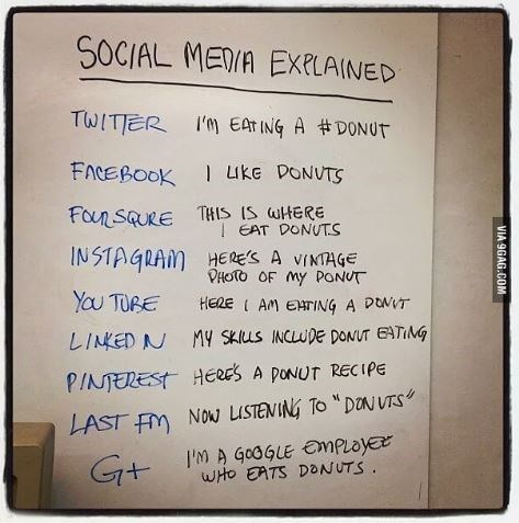 "Whiteboard with ""Social media explained"" written on it; details what each social media platform entails using donuts as an analogy"