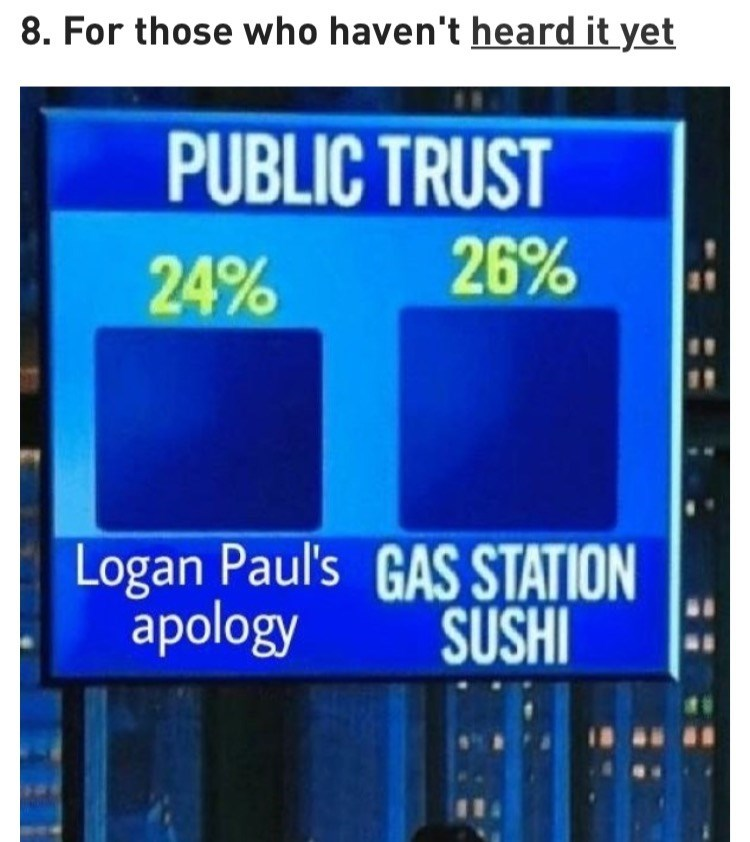 Display device - 8. For those who haven't heard it yet PUBLIC TRUST 26% 24% Logan Paul's GAS STATION apology SUSHI