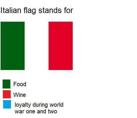 meme about Italy being disloyal and switching teams to stay on the winning side in both World Wars
