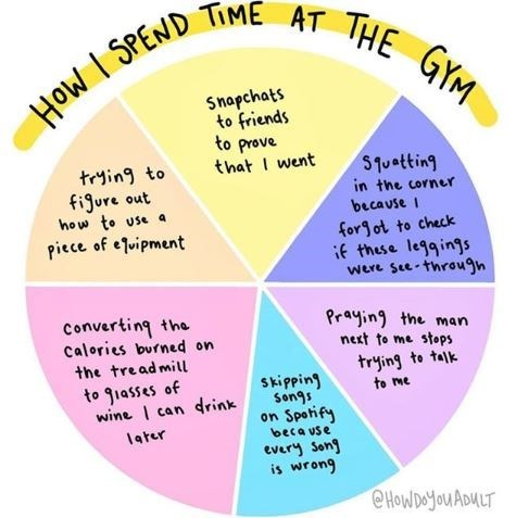 pie chart of the activities women do at the gym