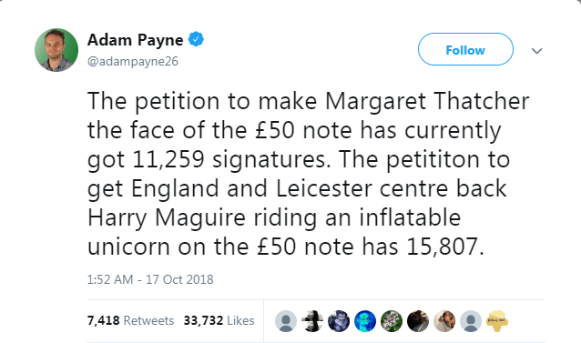 Text - Adam Payne Follow @adampayne26 The petition to make Margaret Thatcher the face of the £50 note has currently got 11,259 signatures. The petititon to get England and Leicester centre back Harry Maguire riding an inflatable unicorn on the £50 note has 15,807. 1:52 AM - 17 Oct 2018 7,418 Retweets 33,732 Likes