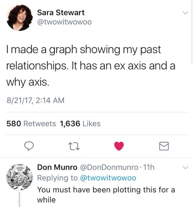math joke about plotting graph of past relationships
