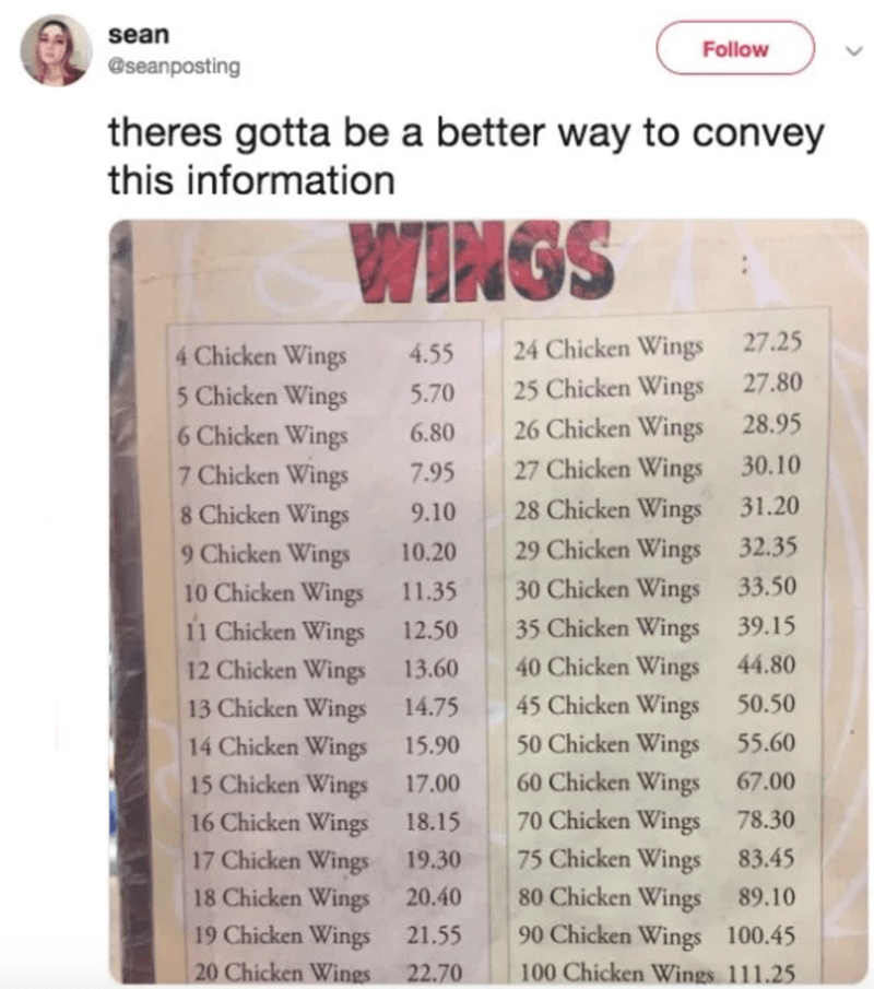 Text - sean Follow @seanposting theres gotta be a better way to convey this information WINGS 27.25 24 Chicken Wings 4 Chicken Wings 5 Chicken Wings 4.55 27.80 25 Chicken Wings 26 Chicken Wings 27 Chicken Wings 28 Chicken Wings 5.70 28.95 6 Chicken Wings 6.80 30.10 7 Chicken Wings 8 Chicken Wings 9 Chicken Wings 10 Chicken Wings 11 Chicken Wings 7.95 31.20 9.10 32.35 29 Chicken Wings 30 Chicken Wings 10.20 33.50 11.35 39.15 35 Chicken Wings 12.50 40 Chicken Wings 45 Chicken Wings 44.80 12 Chicke
