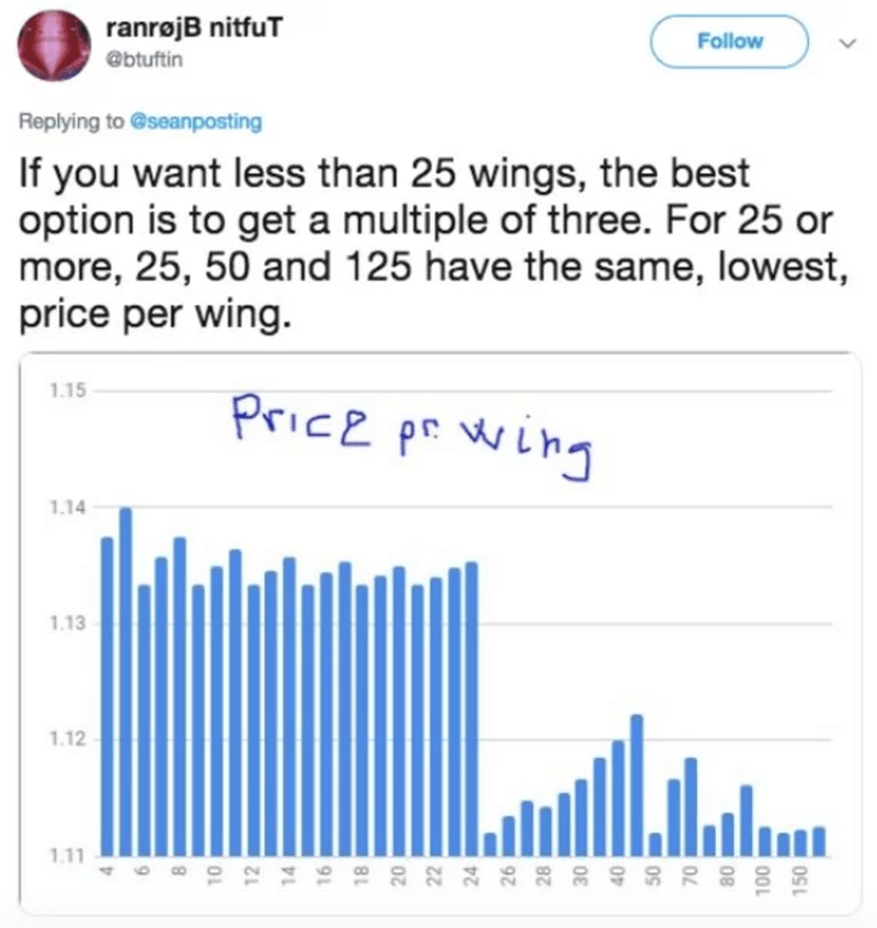Text - ranrojB nitfuT Follow @btuftin Replying to @seanposting If you want less than 25 wings, the best option is to get a multiple of three. For 25 or more, 25, 50 and 125 have the same, lowest, price per wing. Price p wing 1.15 1.14 1.13 1.12 1.11 8 1 9 1