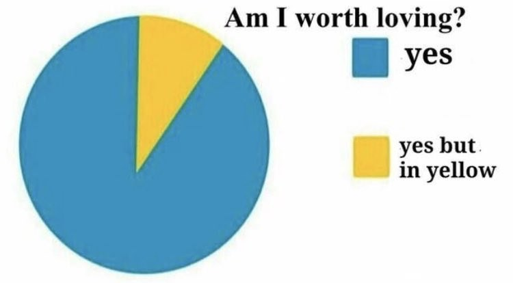 meme - Text - Am I worth loving? yes yes but in yellow