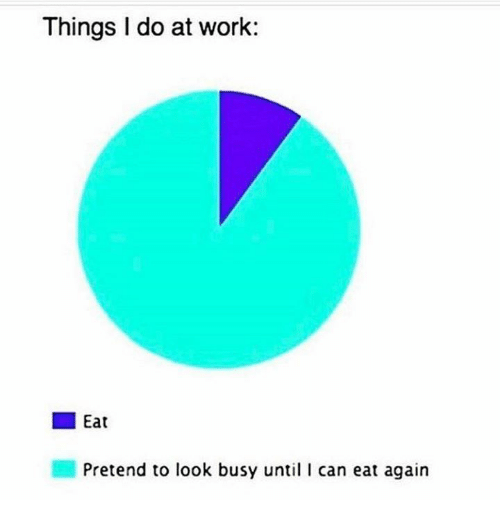 "Caption that reads, ""Things I do at work"" where the chart represents 'eat' and 'Pretend to look busy until I can eat again'"