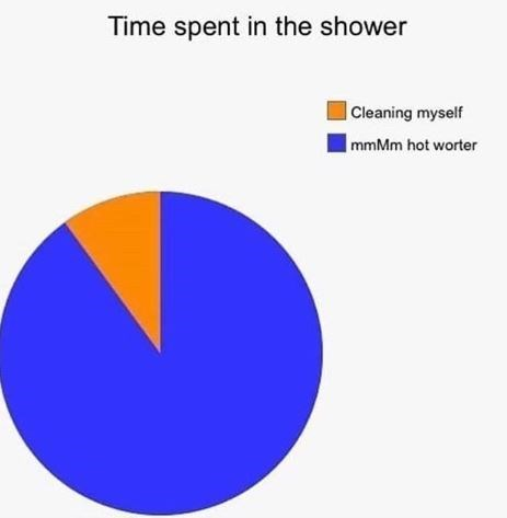 caption that reads, time spent in the shower and chart represents cleaning myself and hot water