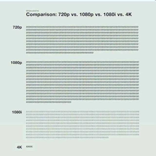 Text - enwousk Comparison: 720p vs. 1080p vs. 1080i vs. 4K 720p ppppp ppppppp pPpr pppppppPppr Ppppppp ppppPppPPp PPpPppP ppppppp pppppppppPpp oPppp 1080p Ppppoppppp Ppppppn pppppp ppppppppppp ppppppppppPp Ppppr pPpppp PP ppppr pppp PPPPPD pppppppopp ppppppppppp pppop ppPpP pppppPpppppppp 1080i 4K KKKK