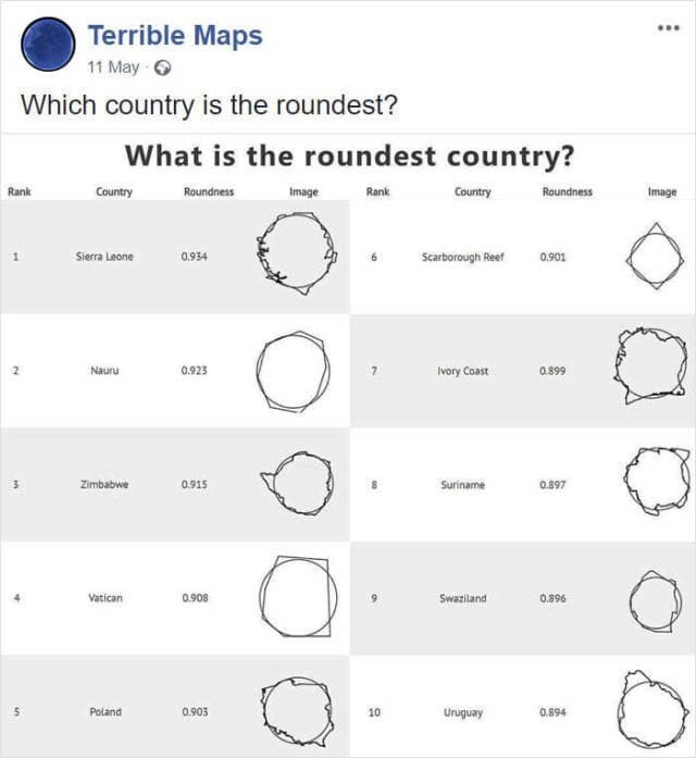 Text - Terrible Maps 11 May Which country is the roundest? What is the roundest country? Image Country Rank Country Roundness Rank Roundness Image Scarborough Reef Sierra Leone 0.934 0.901 Nauru 0.923 7 ivory Coast 0.899 Zimbabwe 0.915 0.897 Suriname Vatican 0.908 Swaziland 0.896 Poland 0.903 10 Uruguay 0.894