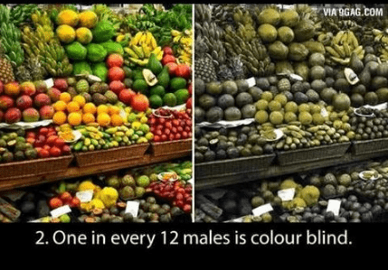 Natural foods - VA 9GAG.COM 2. One in every 12 males is colour blind.
