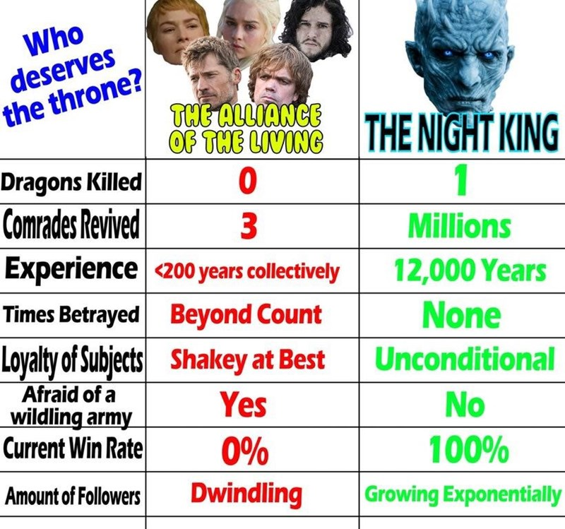 list comparing the living characters of GoT to the night king that shows that the night king deserves the throne over them