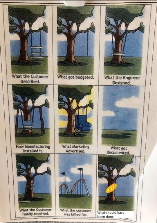 product design infographic of tree swing with the final panel showing tree with bread stapled to it