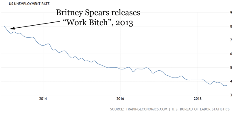 """meme suggesting the US unemployment rate dropped after Britney Spears released song titled """"Work Bitch"""""""