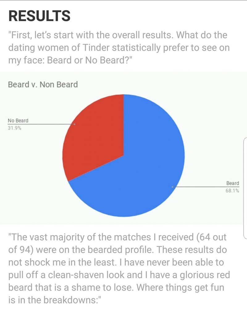 """Text - RESULTS """"First, let's start with the overall results. What do the dating women of Tinder statistically prefer to see on my face: Beard or No Beard?"""" Beard v. Non Beard No Beard 31.9% Beard 68.1% """"The vast majority of the matches I received (64 out of 94) were on the bearded profile. These results do not shock me in the least. I have never been able to pull off a clean-shaven look and I have a glorious red beard that is a shame to lose. Where things get fun is in the breakdowns:"""""""