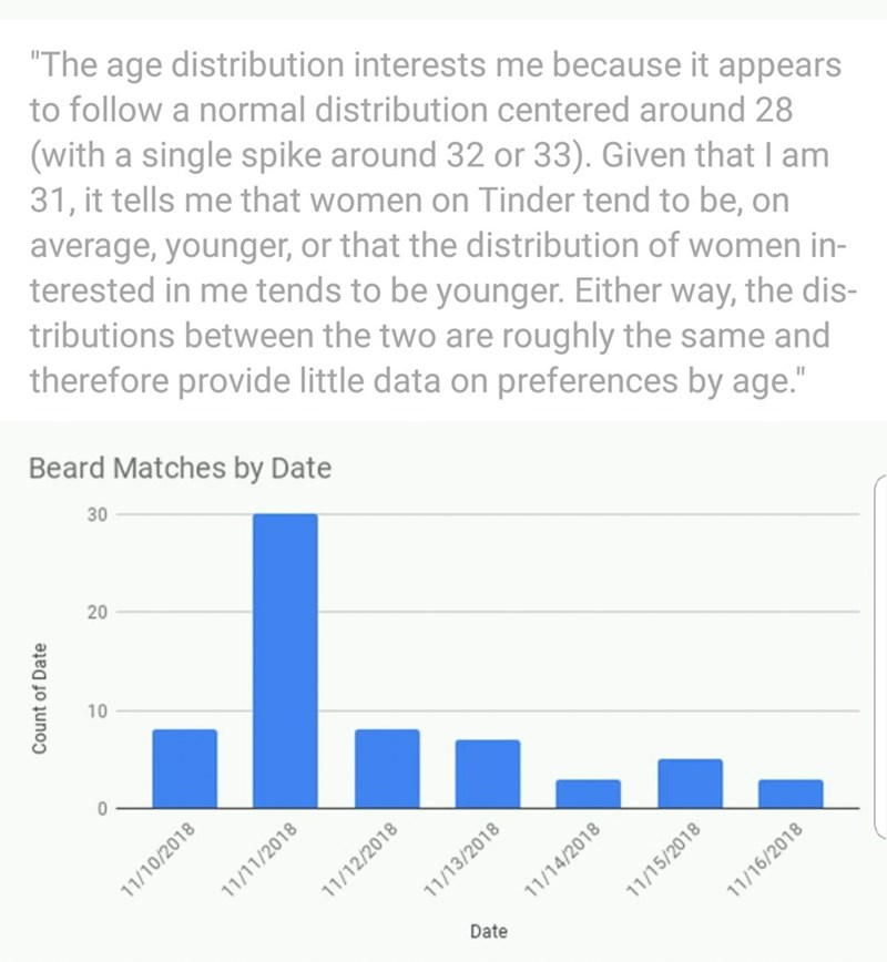 """Text - """"The age distribution interests me because it appears to follow a normal distribution centered around 28 (with a single spike around 32 or 33). Given that I am 31, it tells me that women on Tinder tend to be, on average, younger, or that the distribution of women in- terested in me tends to be younger. Either way, the dis- tributions between the two are roughly the same and therefore provide little data on preferences by age."""" Beard Matches by Date 30 20 10 0 11/12/2018 11/14/2018 Date Co"""