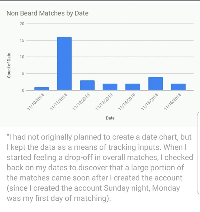 """Text - Non Beard Matches by Date 20 15 5 0 11/13/2 Date """"I had not originally planned to create a date chart, but I kept the data as a means of tracking inputs. When I started feeling a drop-off in overall matches, I checked back on my dates to discover that a large portion of the matches came soon after I created the account (since I created the account Sunday night, Monday was my first day of matching) Count of Date 10 11/10/2018 11/11/2018 11/12/2018 11/14/2018 11/15/2018 11/16/2018"""