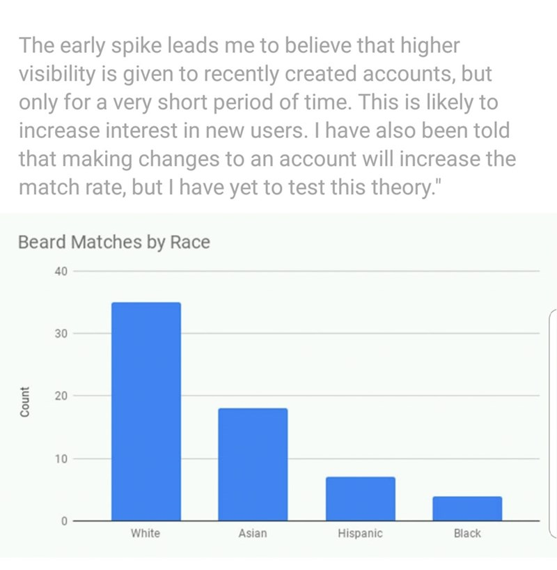 """Text - The early spike leads me to believe that higher visibility is given to recently created accounts, but only for a very short period of time. This is likely to increase interest in new users. I have also been told that making changes to an account will increase the match rate, but I have yet to test this theory."""" Beard Matches by Race 40 30 10 0 White Asian Hispanic Black Count 20"""
